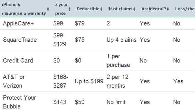 All best iPhone 6 and 6 plus insurance and warranty