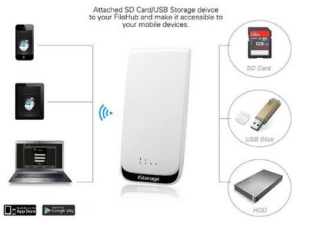 External HDD plus Wi-Fi rountar for Wireless device