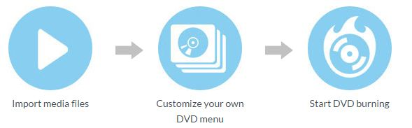Process for Mac DVD software using tools