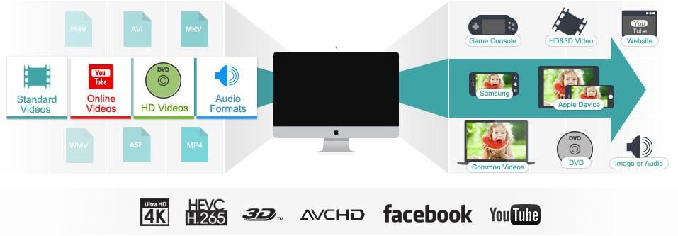 Best Video converter for Mac OS X: Online and Offline
