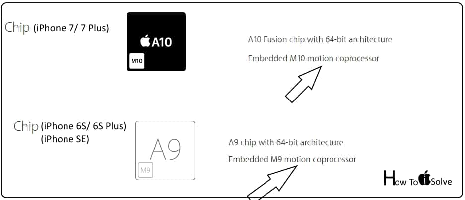 coprocessor version and Type in iPhone 7/ iPhone 7 Plus
