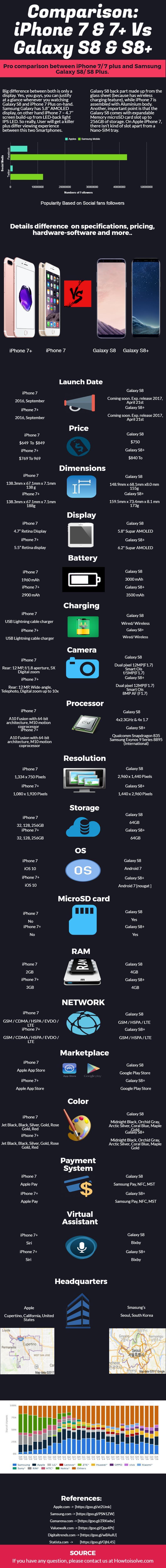 iPhone-7-vs-Galaxy-S8-iPhone-7-Plus-vs-Galaxy-S8-Plus-Infographic new