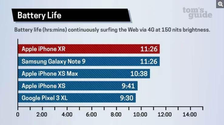 Battery Performance between Samsung VS Apple VS Google mobile