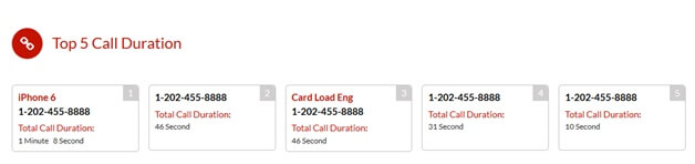 Total Call Duration XNSpy