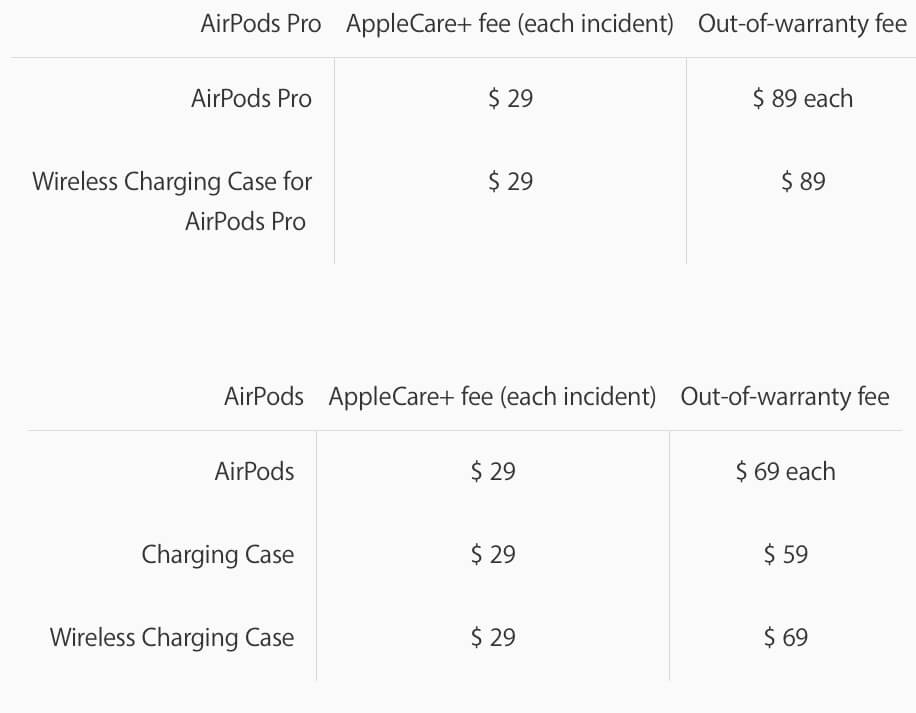 AirPods Pro, AirPods 2 and 1 Replacement cost