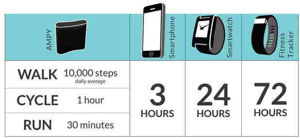categorized motion with Power generated for your iPhone and iPad