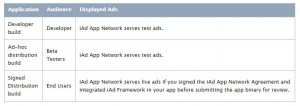 Test iAd for Developer and live ads after approved by iAd network for User