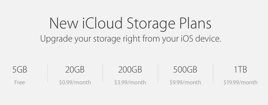 how to Upgrade iCloud Storage plan on iPhone, iPad
