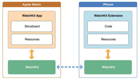 Make Apple Watch app using Wachkit Course for Developer
