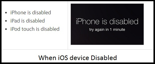 Disabled due to invalid passcode enter
