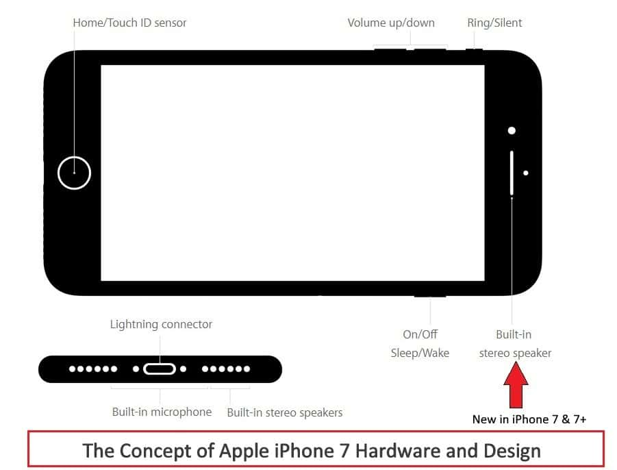 Changes in iPhone 7 hardware