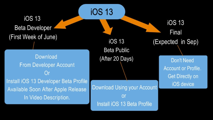 iOS 13 installation Guide [Upcoming iOS 13 Release Date]